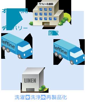 Leffine System